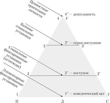Иерархическая структура диспозиций личности реферат 2338