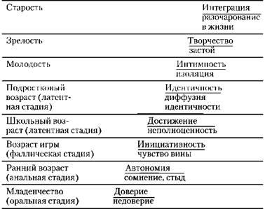 Схема психосексуального развития