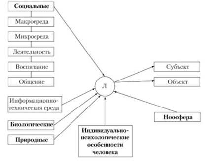 Факторы развития и формирования личности Психология и педагогика Факторы формирования и развития личности