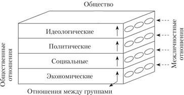 Общение и взаимодействие между людьми