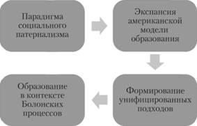 Экспансия американской модели социальной работы работа веб моделью в кривом