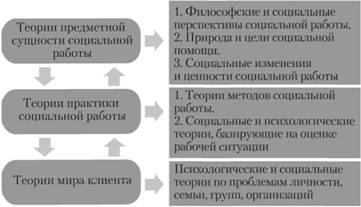 Модели жизни экологической теории в практике социальной работы что написать девушке если она устала на работе