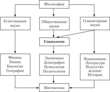Роль философии в системе знания