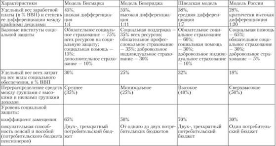 Основные современные модели социальной работы фотограф москва мужское ню