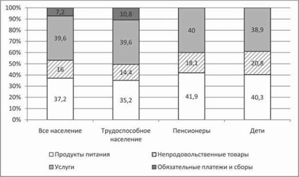 показатели уровня холестерина крови