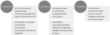 Основные функции кодекса этики