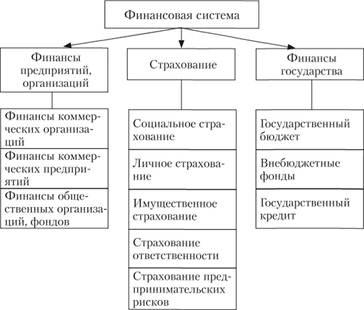 Государственный кредит финансовый системе