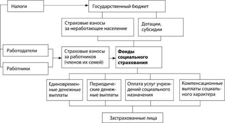 Финансовый механизм социального страхования Страхование Финансовый механизм социального страхования