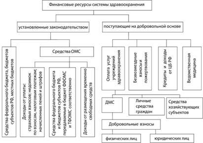 схема взаимоотношения субъектов обязательного медицинского страхования