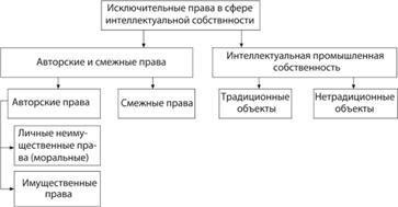Страхование интеллектуальной собственности Интеллектуальная  Классификация прав в сфере интеллектуальной собственности