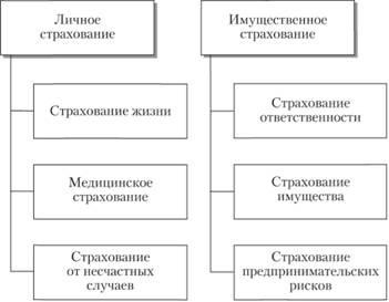 виды страхования транспортных средств в россии