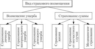 классификация видов ущерба в страховании