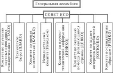 Международные организации по стандартизации и качеству продукции  Руководящие органы Международной организации по стандартизации ИСО