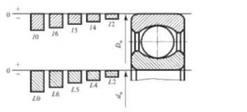 Схема полей допусков посадки фото 934