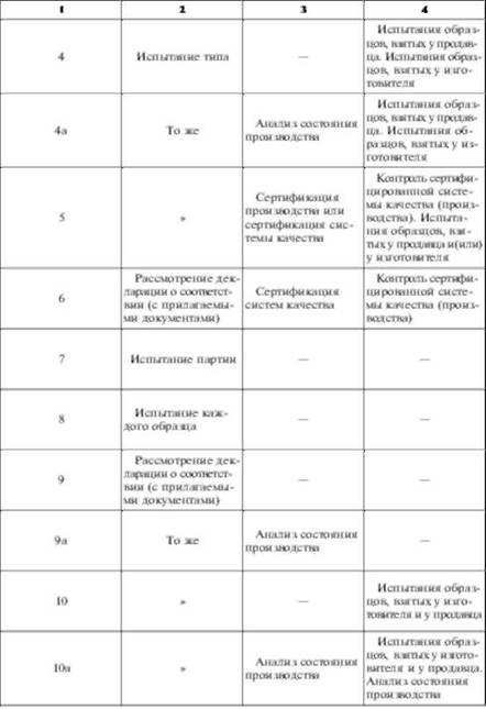 Схемы сертификации продукции, применяемые в Российской Федерации, разработанные с учетом рекомендаций ИСО/МЭК...