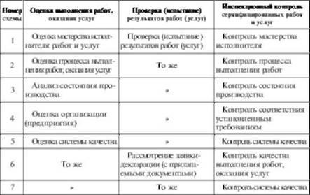 При сертификации работ и услуг используют семь схем (табл. 2.1) .