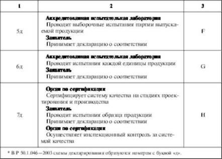 Схемы декларирования соответствия.