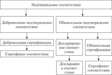 Сертификация как процедура подтверждения соответствия реферат 5788