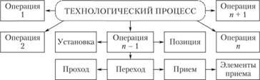 Схема составных частей технологического процесса