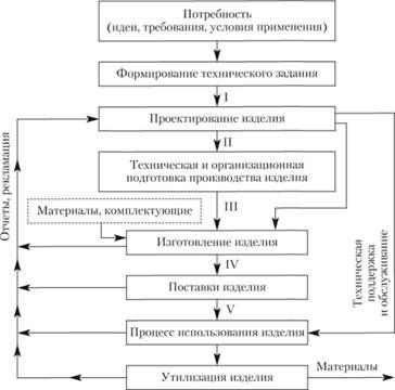 стадии жизненного цикла системы