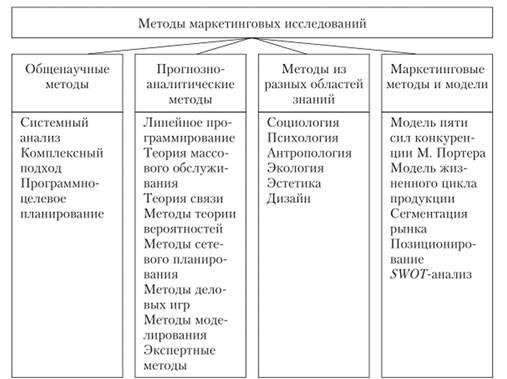 методологический подход к изучению рынков сбыта