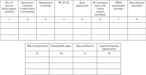Регистрации российских граждан в гостинице омс для граждан рф без регистрации