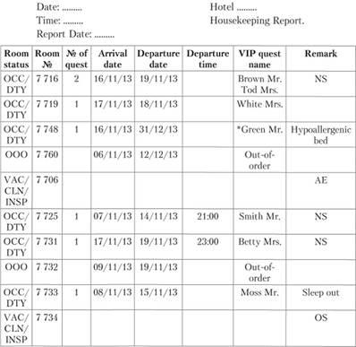 Основные технологические документы АХС гостиницы Технологии  Фрагмент отчета о занятости номерного фонда