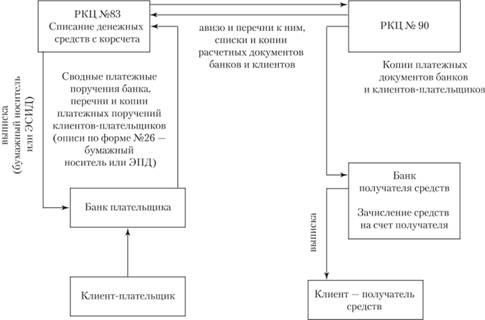 Документооборот межбанковских