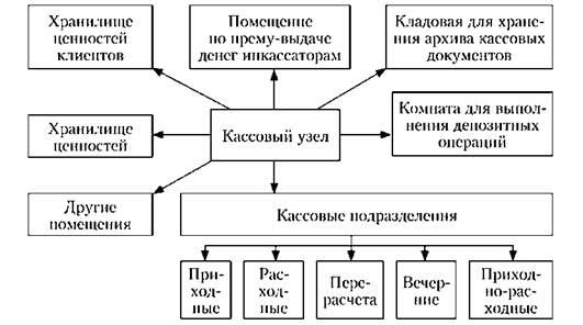 Технологическая схема сбербанк россии по технической укрепленности и оборудованию
