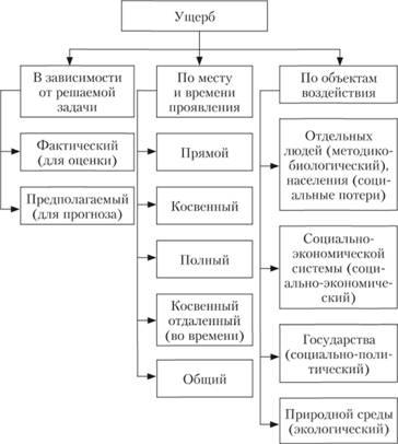 Классификация видов ущерба от