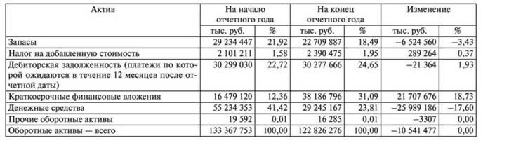Анализ и структура оборотных