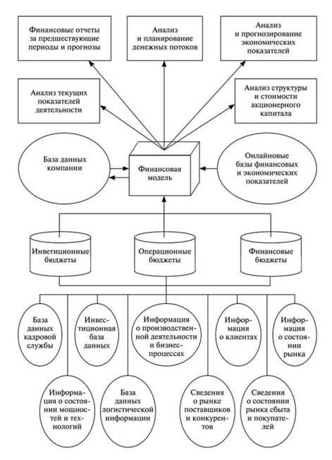 Принципиальная схема бюджетной