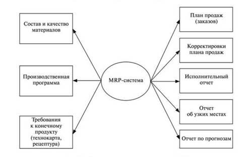 Схема реализации методологии
