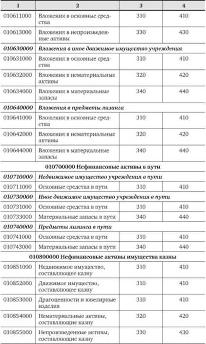 V другие нефинансовые активы v другие нефинансовые активы код по океи: тысяча рублей