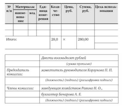 Акт о списании товара (форма...) - Портал о документах naar.ru