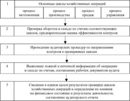 Блок-схема основных циклов