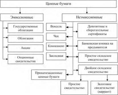 Классификация ценных бумаг по