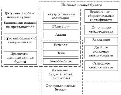 Классификационные типы ценных