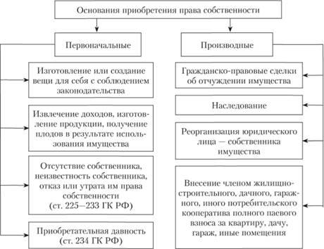 Гражданский кодекс Республики Казахстан от года 409-I