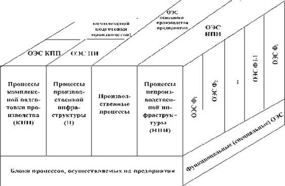 Схема формирования ОЭС на