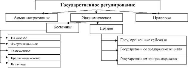 Система методов и инструментов
