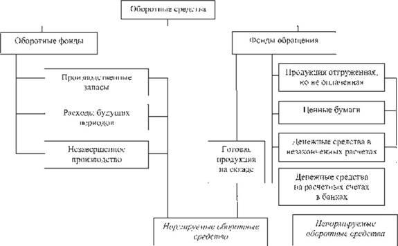 Состав и структура оборотных