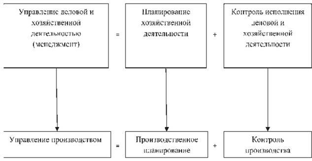Взаимосвязь планирования и