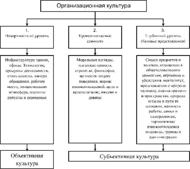 организационной культуры в