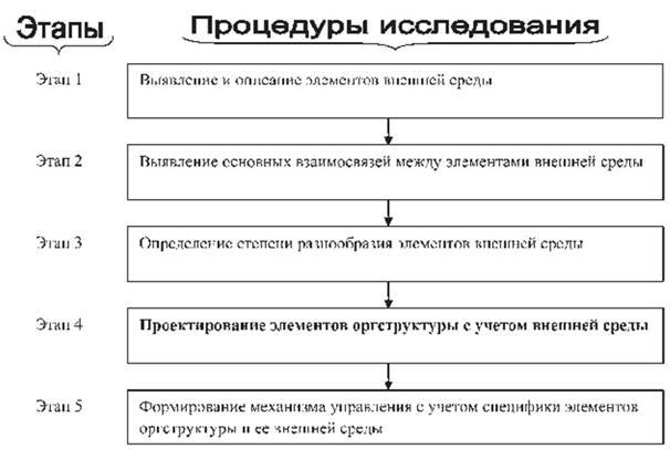 Исследование влияния внешней