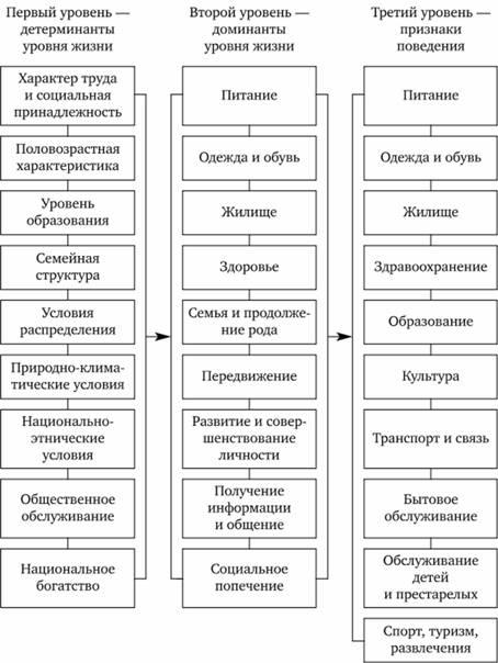 Схема внутренней структуры