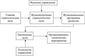 функции высшего руководства - фото 7