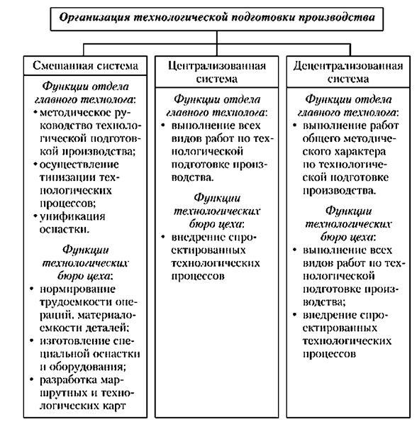 Общий порядок работ по технологической подготовке производства нового продукта представлен на рисунке 1