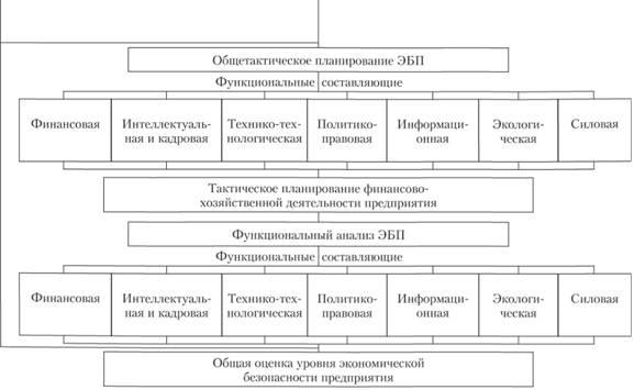 Схема процесса обеспечения