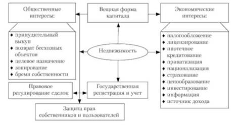 Схема 1.4. Состав экономики